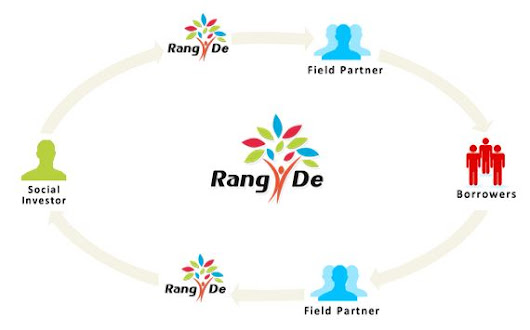 Don't just travel to India be a social investor with Rang De