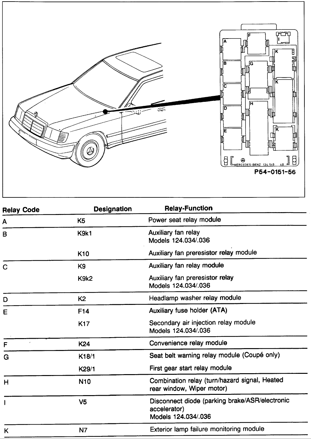1995 Mercedes Fuse Diagram Micro Usb 12 Volt Wire Harness Hazzardzz Tehsusu Decorresine It