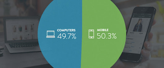 Mobile Now Accounts for 50.3% of All Ecommerce Traffic – Shopify