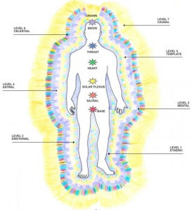 extra-physical-bodies_Humanity-Healing