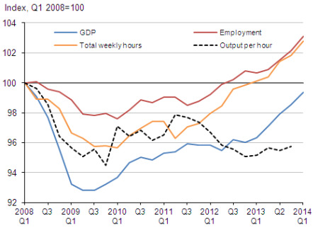 UK GDP and employment