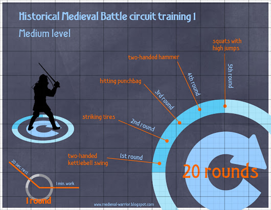 My historical medieval battle circuit training 1