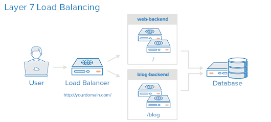 An Introduction to HAProxy and Load Balancing Concepts | DigitalOcean