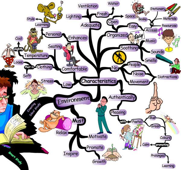 http://www.blog.iqmatrix.com/wp-content/uploads/2008/05/study-habits-environment.jpg
