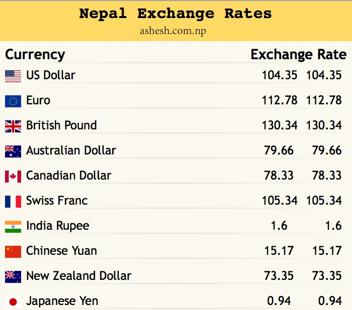 Exchange Rate Of Us Dollar To Nepali