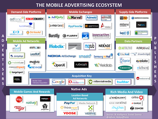 The New Mobile Advertising Ecosystem Explained