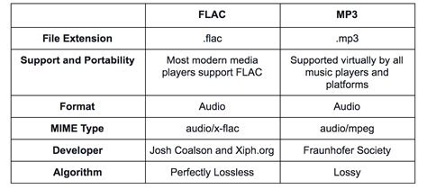 flac  mp     pros  cons
