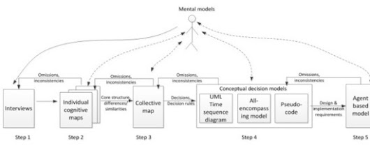 ICTAM: Bringing mental models to numerical models | Complex systems and projects
