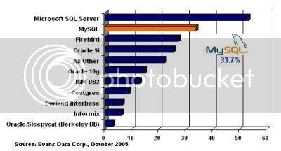 MySQL 佔有率 by