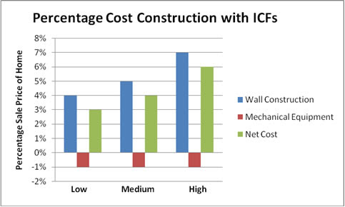 Affordability of building with Buildblock ICFs