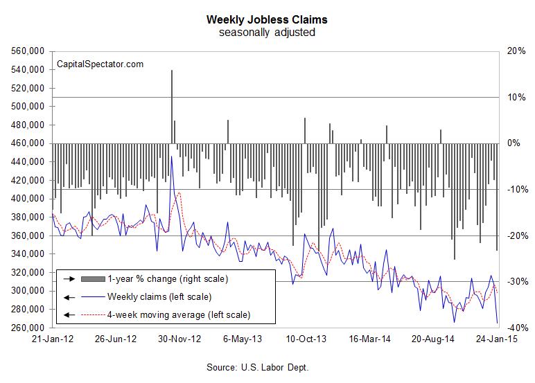 us.jobless.29jan2015