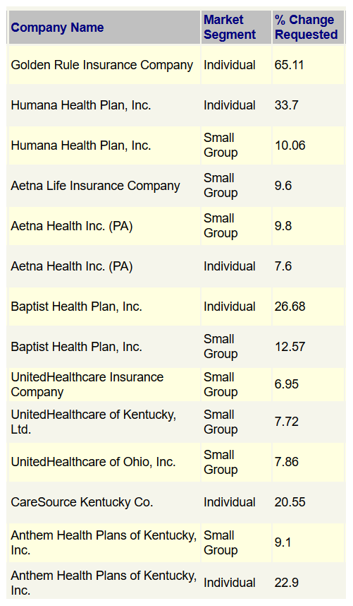 Health insurance companies seeking 22.3% average increases ...