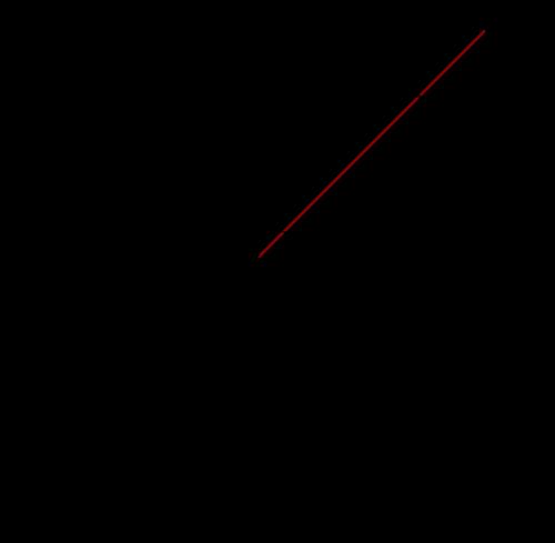 Trigonometric function - encyclopedia article - Citizendium