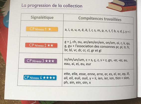 La progression de la collection 100% syllabique pour les lecteurs débutants de chez Larousse