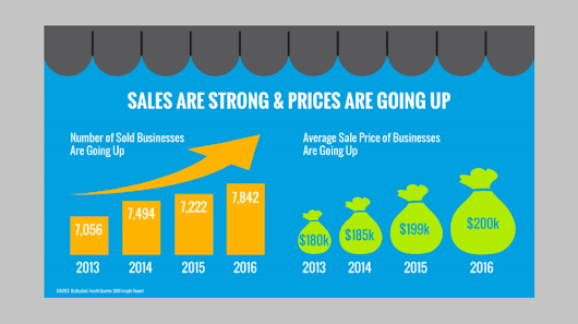 Buying and Selling of Small Businesses Reaches All Time High, BizBuySell Says (INFOGRAPHIC)