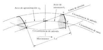 Coeficiente de recubrimiento en una transmisión de engranajes