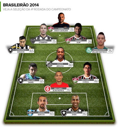 Brazilian Soccer Competition 2014: Round 4