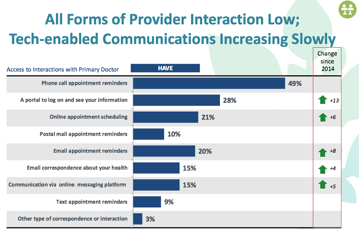 Consumers want to cross the digital health chasm with ...