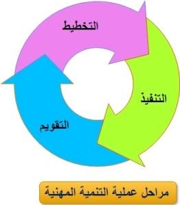 مدونة المشرف فهد الجميلي التنمية المهنية للمعلمين