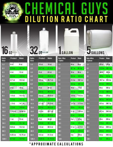 chemical guys dilution ratios  easy autodetailing
