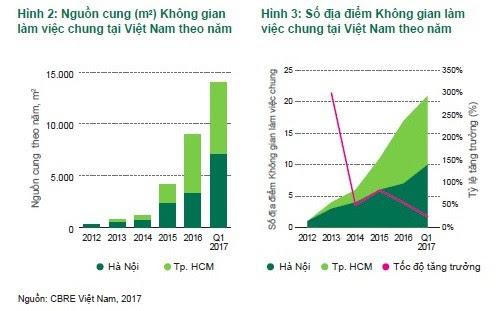 Công ty Coworking space 20 tỷ USD nhảy vào Việt Nam - Ảnh 1.