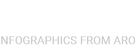 Infographics Submission Website | Cool Daily Infographics
