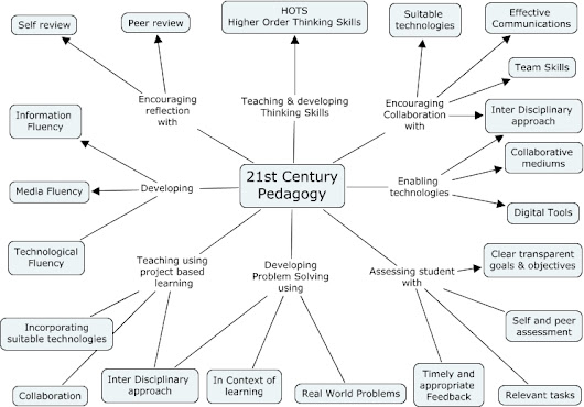 A Diagram Of 21st Century Pedagogy | EDUCACIÓN ...