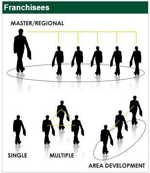Master Franchise model, Business Model, Organization, FX777, FX777222999, Management