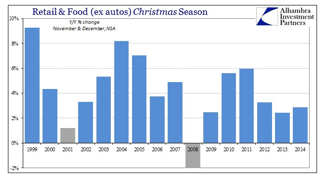 ABOOK Jan 2015 Retail Sales plus food ex autos Christmas
