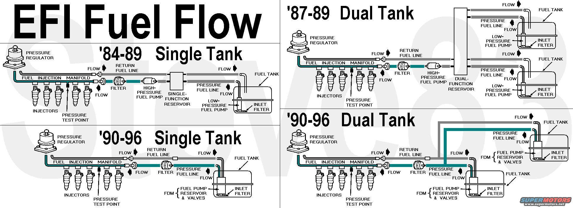 Ford F 150 Dual Tank Fuel System Diagram Wiring Diagram Balance A Balance A Musikami It