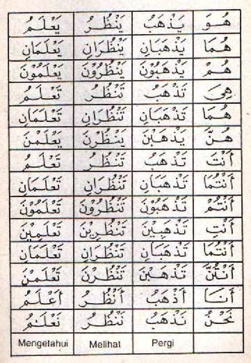 bahasa arab dlamir kata ganti alquranmulia