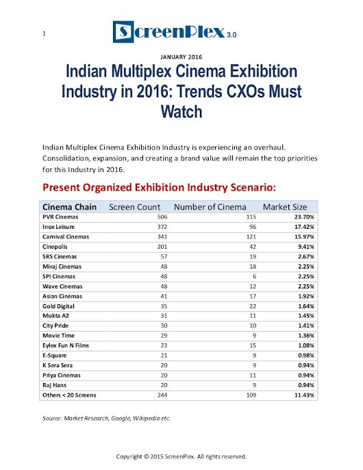 Indian multiplex cinema exhibition industry in 2016