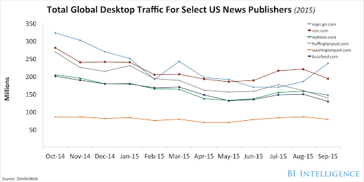 Here's what publishers are doing to keep up with increasing mobile media consumption