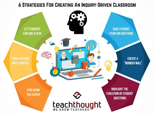 6 Strategies For Creating An Inquiry-Driven Classroom | Modern Education