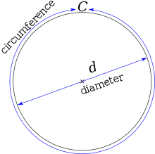 A diagram of a circle, with the width labeled as diameter, and the perimeter labeled as circumference