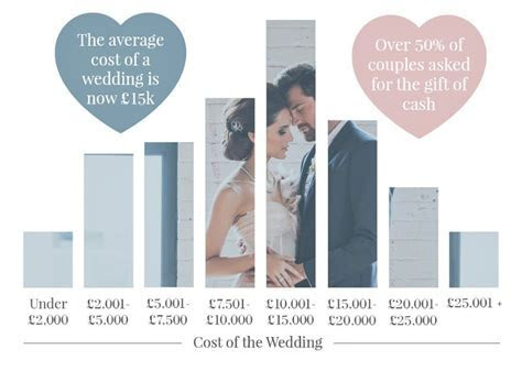 How Much Does a Wedding Cost?   Confetti.co.uk