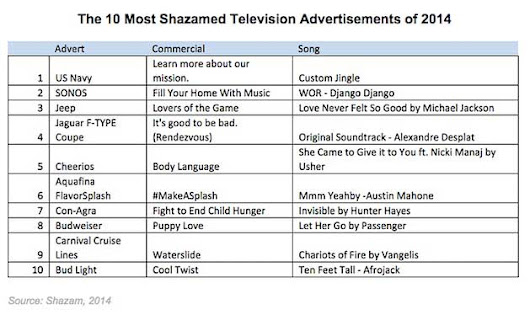 The 10 Most Shazamed TV Ads Last Year