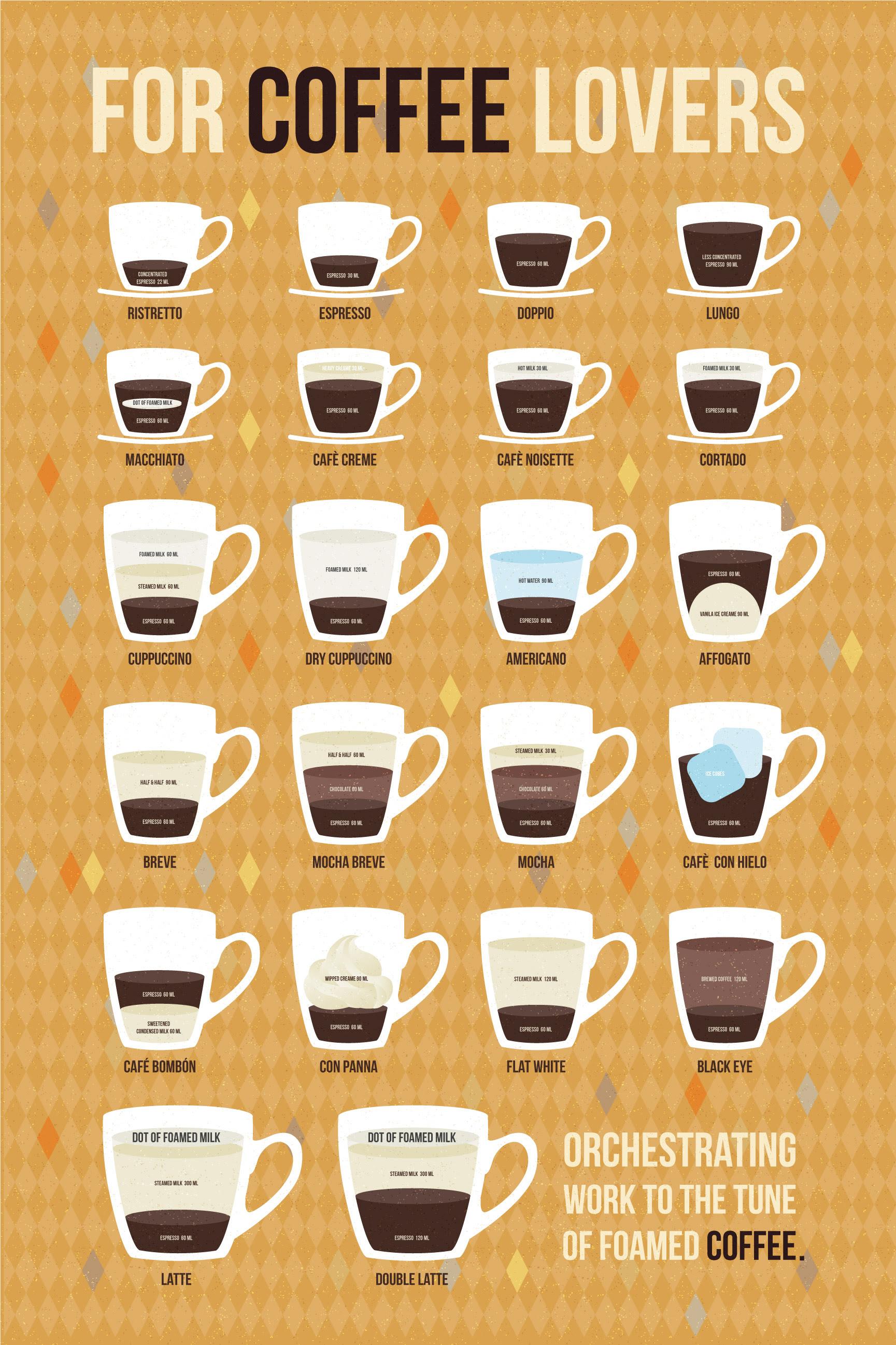 Cappuccino, Latte, Ristretto or Macchiato?