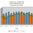 Rockford Real Estate Sold Homes 2012 - Rockford Real Estate Reports