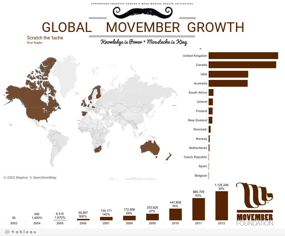 How Movember Grew Around the World
