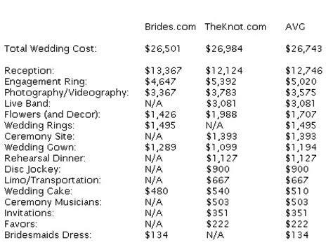 Wedding Blog by My Wedding Zone: How Much Does A Wedding