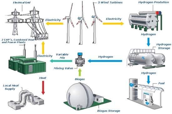 Usina híbrida de energia limpa é inaugurada na Alemanha