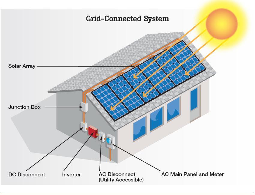 Solar panels system design