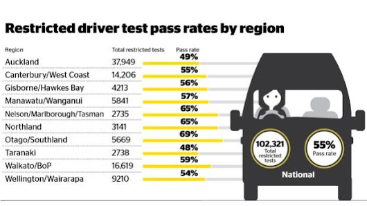 Christchurch driving tests 'too tough'