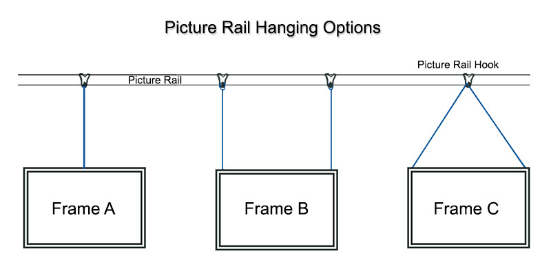 Some Picture Rail Hanging Options Uk Picture Framing Supplies Blog