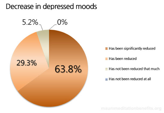 Research Findings: The Effects Of This Meditation On Adult Mental Health - Meditation Benefits
