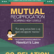 Mutual Reciprocation - A New Link Building Trend | Visual.ly