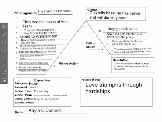 Isaiah moyane google the fault in our stars plot diagram by a happy thinglink user ccuart Image collections