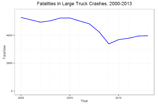 Why Are Trucking Fatalities on the Rise? | RealClearPolicy