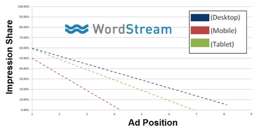 5 Great Benefits of Good Click Through Rates - Much Higher Ad Impression Share